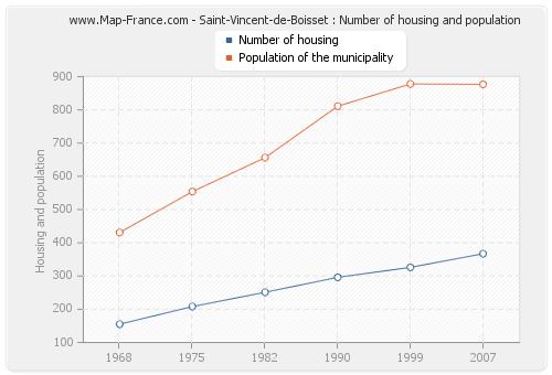Saint-Vincent-de-Boisset : Number of housing and population