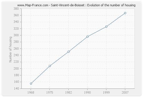 Saint-Vincent-de-Boisset : Evolution of the number of housing