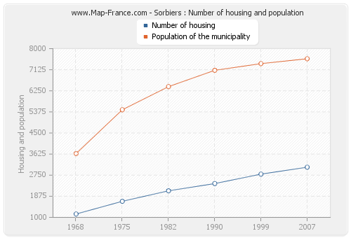 Sorbiers : Number of housing and population