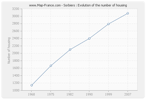 Sorbiers : Evolution of the number of housing