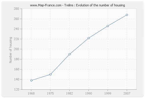 Trelins : Evolution of the number of housing