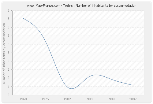 Trelins : Number of inhabitants by accommodation