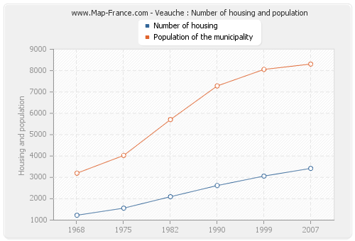 Veauche : Number of housing and population