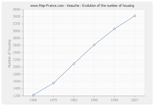 Veauche : Evolution of the number of housing