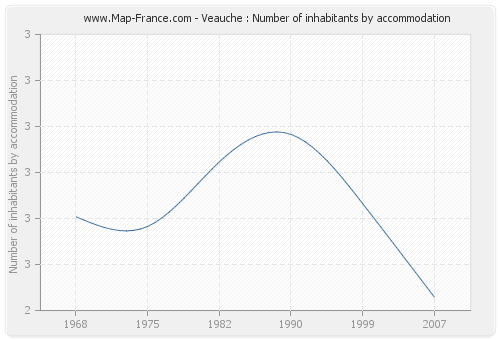 Veauche : Number of inhabitants by accommodation