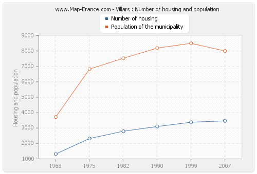 Villars : Number of housing and population