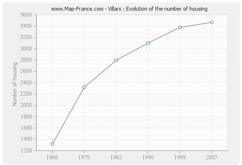 Villars : Evolution of the number of housing