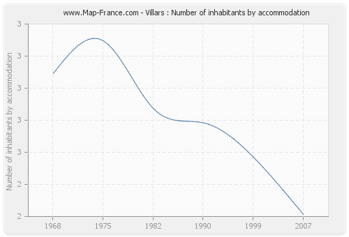 Villars : Number of inhabitants by accommodation