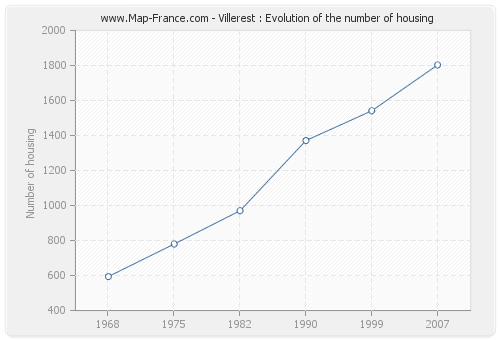 Villerest : Evolution of the number of housing