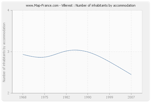 Villerest : Number of inhabitants by accommodation