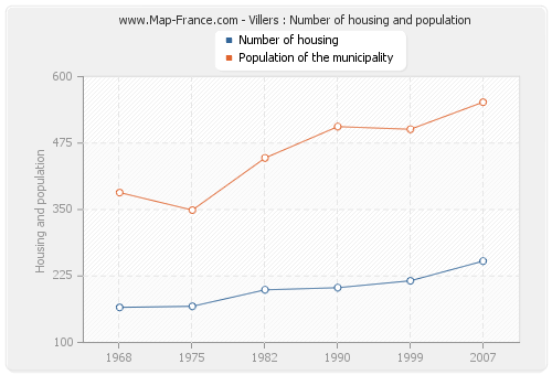 Villers : Number of housing and population