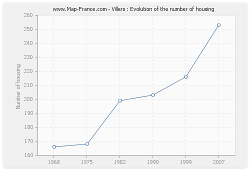 Villers : Evolution of the number of housing
