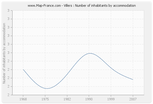 Villers : Number of inhabitants by accommodation
