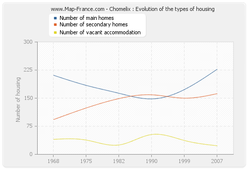Chomelix : Evolution of the types of housing
