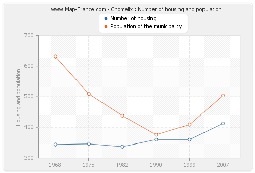 Chomelix : Number of housing and population