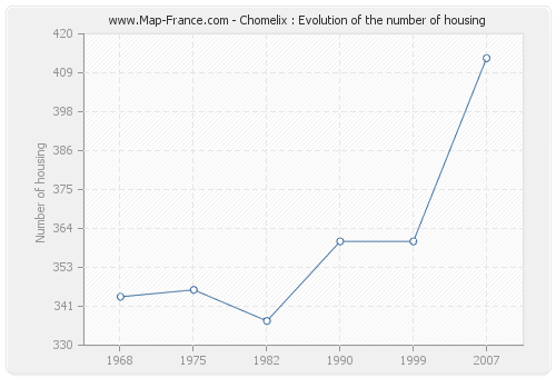 Chomelix : Evolution of the number of housing