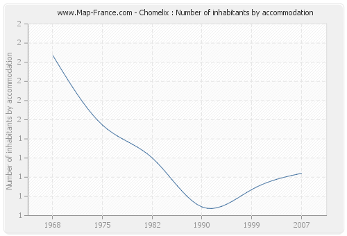 Chomelix : Number of inhabitants by accommodation