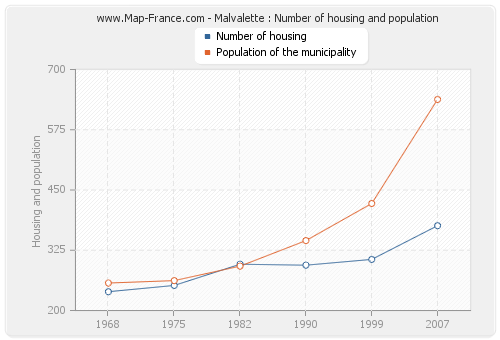 Malvalette : Number of housing and population