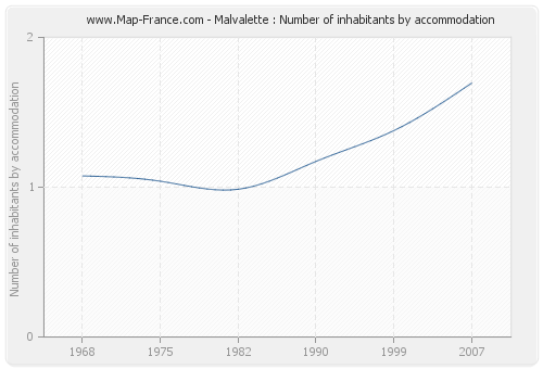 Malvalette : Number of inhabitants by accommodation