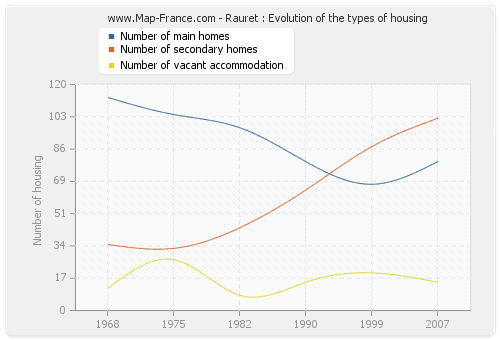 Rauret : Evolution of the types of housing
