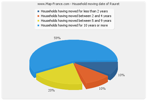 Household moving date of Rauret