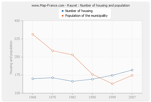 Rauret : Number of housing and population