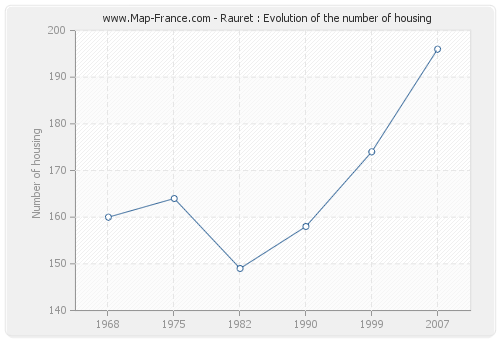 Rauret : Evolution of the number of housing