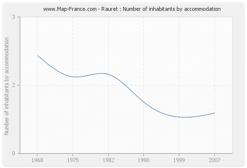 Rauret : Number of inhabitants by accommodation