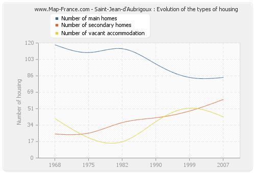 Saint-Jean-d'Aubrigoux : Evolution of the types of housing