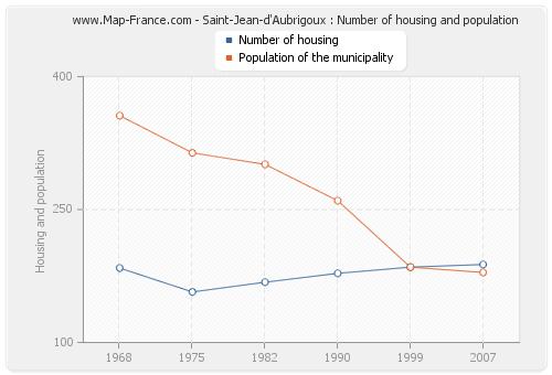 Saint-Jean-d'Aubrigoux : Number of housing and population