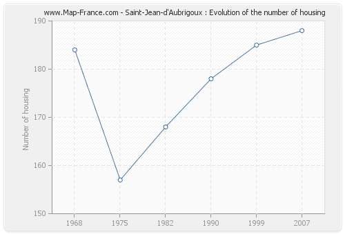 Saint-Jean-d'Aubrigoux : Evolution of the number of housing