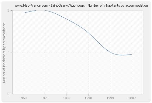 Saint-Jean-d'Aubrigoux : Number of inhabitants by accommodation
