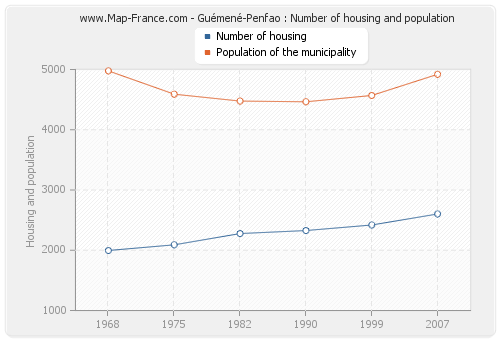 Guémené-Penfao : Number of housing and population