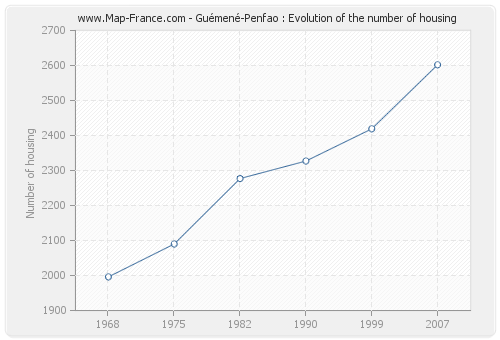 Guémené-Penfao : Evolution of the number of housing