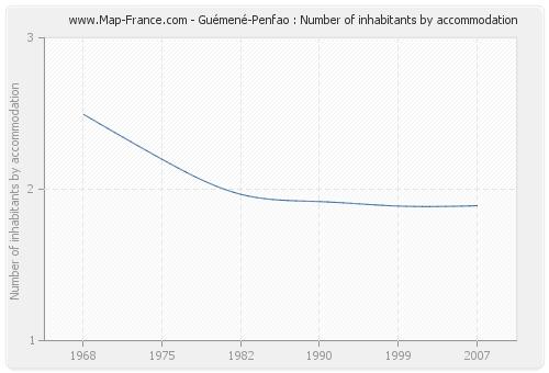 Guémené-Penfao : Number of inhabitants by accommodation