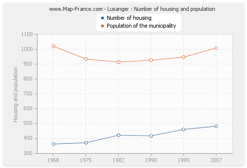 Lusanger : Number of housing and population