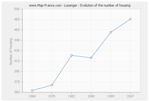 Lusanger : Evolution of the number of housing