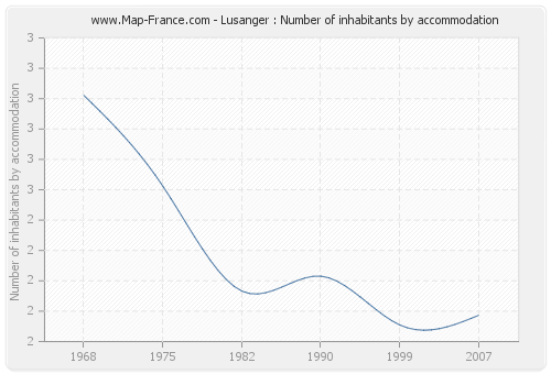Lusanger : Number of inhabitants by accommodation