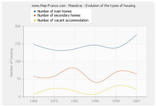 Massérac : Evolution of the types of housing