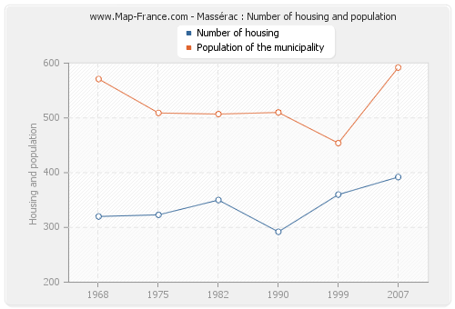 Massérac : Number of housing and population