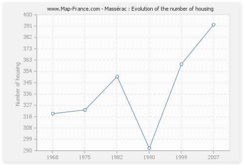 Massérac : Evolution of the number of housing