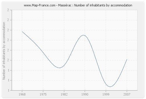 Massérac : Number of inhabitants by accommodation
