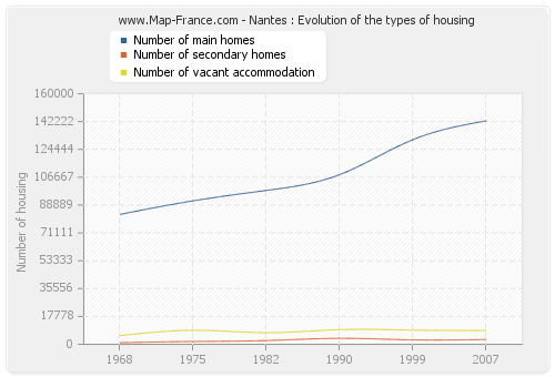 Nantes : Evolution of the types of housing