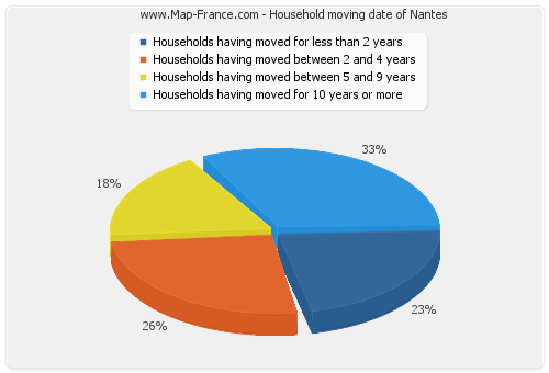 Household moving date of Nantes