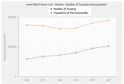 Nantes : Number of housing and population