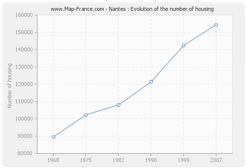 Nantes : Evolution of the number of housing