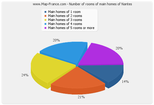 Number of rooms of main homes of Nantes