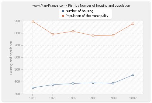 Pierric : Number of housing and population