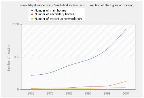 Saint-André-des-Eaux : Evolution of the types of housing