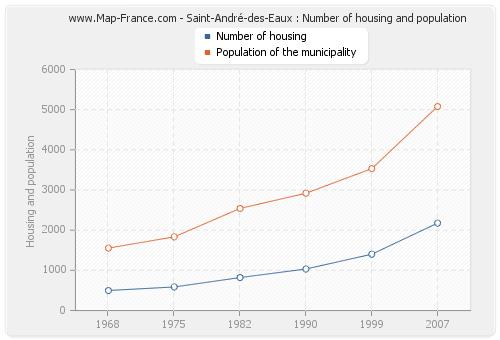 Saint-André-des-Eaux : Number of housing and population